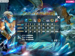 Zeus the Thunderer II slotmachine-77.net MrSlotty 5/5