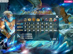 Zeus the Thunderer slotmachine-77.net MrSlotty 5/5